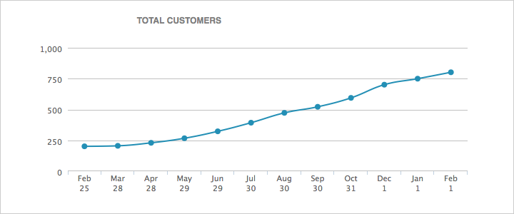 WP Curve Total Customers Growth